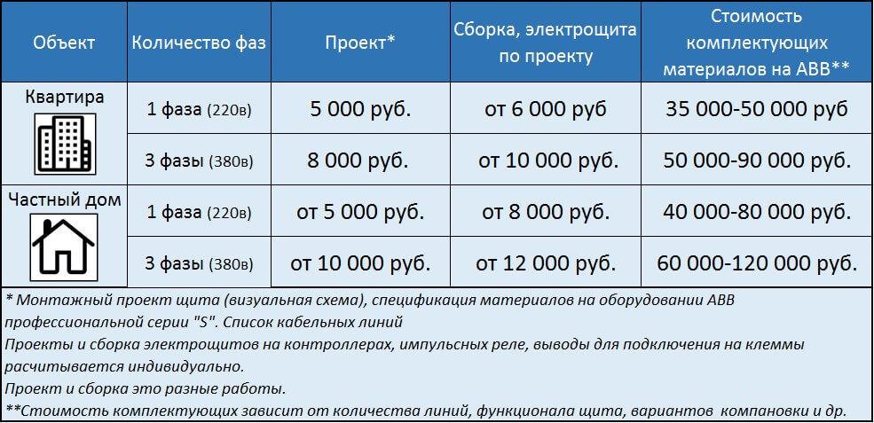 Стоимость проектирования и сборки электрощитов