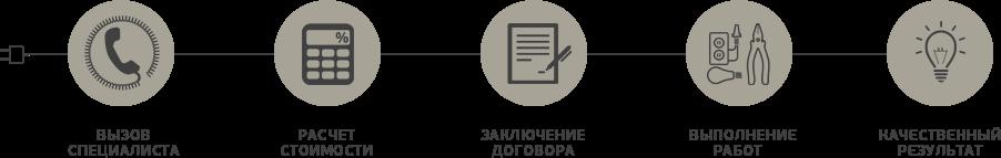Электрик на дом в Москве, внутренние электромонтажные работы в квартире, в загородном доме, качественный электромонтаж и выгодные расценки, гарантия.
